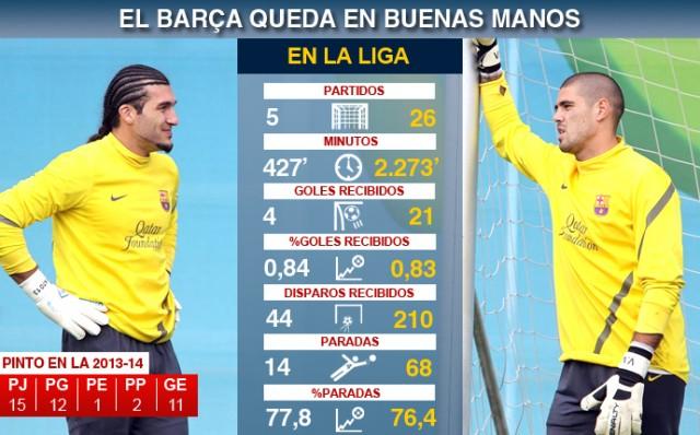 Mainkan Jose Manuel Pinto, Barca Berjudi | Bursa Judi Bola