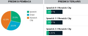 Tebak Skor Ipswich Town vs Norwich City2